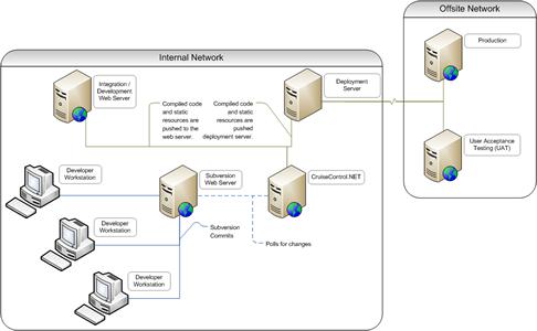am richardD: Network Topology